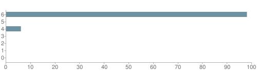 Chart?cht=bhs&chs=500x140&chbh=10&chco=6f92a3&chxt=x,y&chd=t:98,0,6,0,0,0,0&chm=t+98%,333333,0,0,10|t+0%,333333,0,1,10|t+6%,333333,0,2,10|t+0%,333333,0,3,10|t+0%,333333,0,4,10|t+0%,333333,0,5,10|t+0%,333333,0,6,10&chxl=1:|other|indian|hawaiian|asian|hispanic|black|white